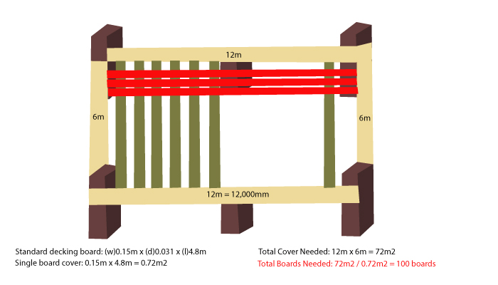 Calculating Decking Boards