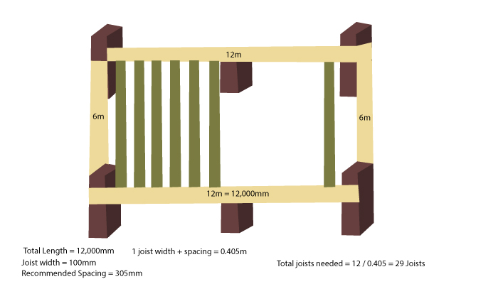Calculating Decking Joists