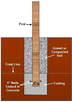 DSetting Decking Posts In Concrete Example